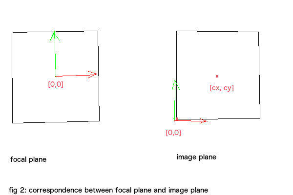focal to image plane