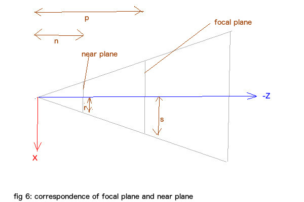 focal near correspondence