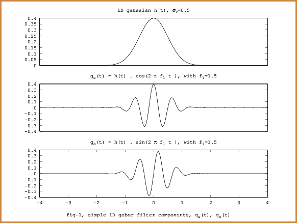 fig-0, 1d gabor functions