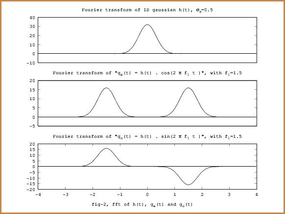 fig-0, 1d gabor functions fourier transforms,
