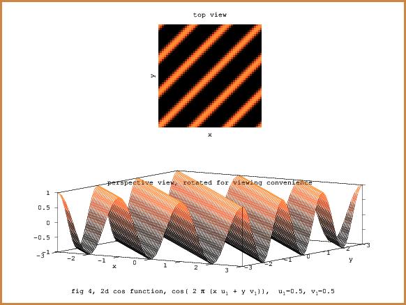 fig-1, 2D cosine wave