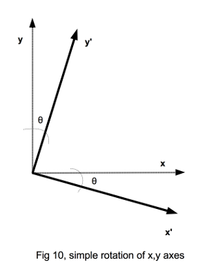 fig-5,2D rotation of axes